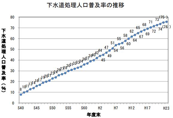 下水道処理の普及率